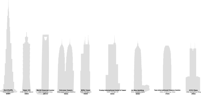 Het hoogste gebouw van de wereld is af villa palladio - Bank thuismarkten van de wereld ...